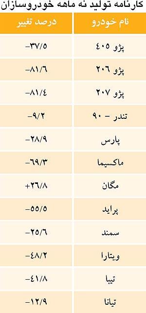 206 ایرانی تولید شد