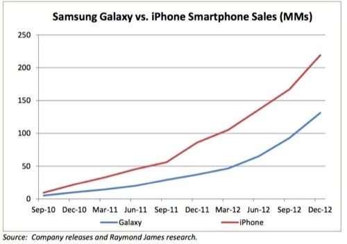 آیفون طی دو سال گذشته بزرگترین فروشنده موبایل در جهان