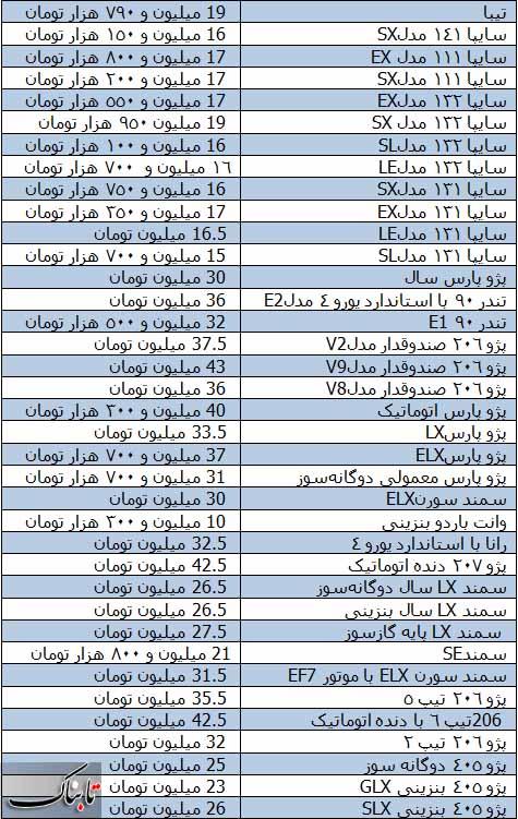 قیمت خودرو توسط سازمان حمایت تصویب شد + جدول نهایی