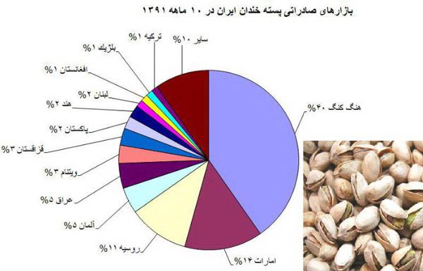 خریداران اصلی پسته ایران چه کشورهایی هستند؟