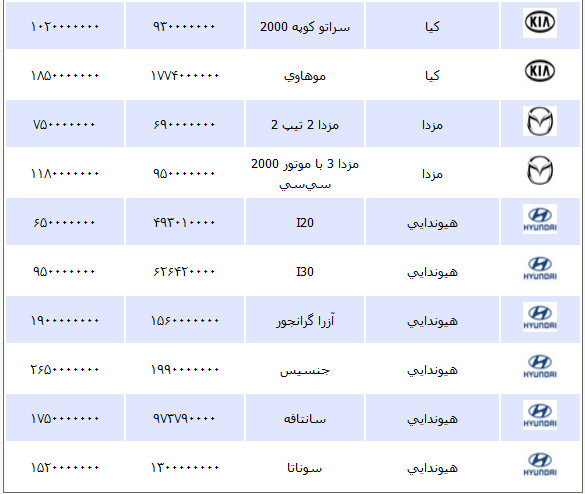 قیمت خودرو سه شنبه 31 اردیبهشت ۱۳۹۲