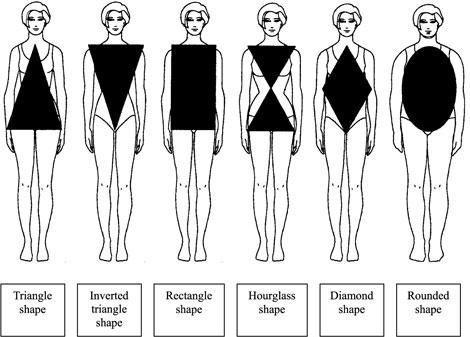 با توجه به فرم اندام خود لباس بپوشید !