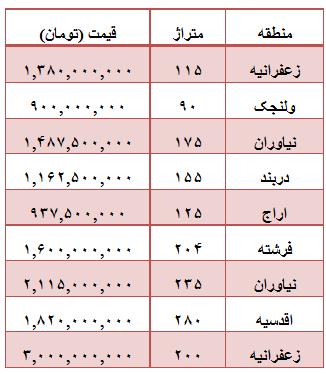 خانه های میلیاردی تهران کجاست؟ +جدول قیمت