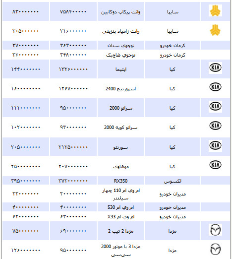 قیمت انواع خودرو یکشنبه ۲۷ مرداد 1392