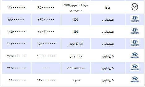 قیمت انواع خودرو پنج شنبه 7 شهریور 1392
