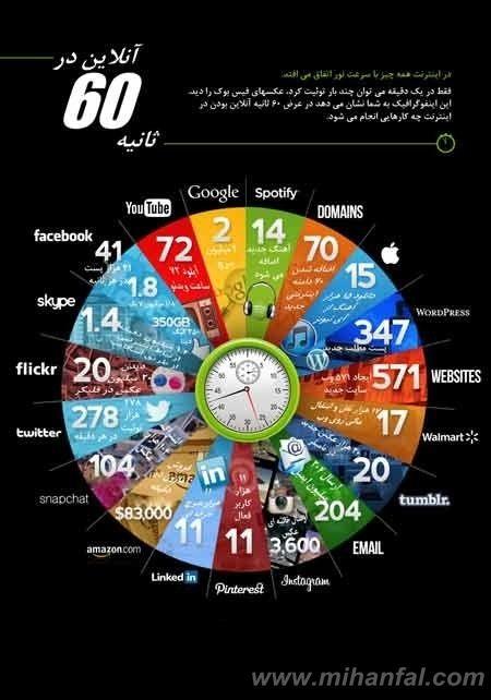 در اینترنت چی می گذرد؟+ عکس