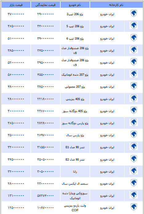 قیمت انواع خودرو یکشنبه 10 شهریور 1392