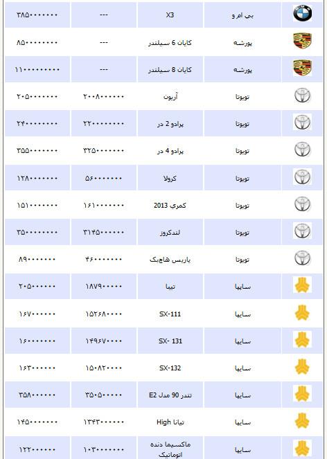 قیمت انواع خودرو چهارشنبه 27 شهریور ۱۳۹۲