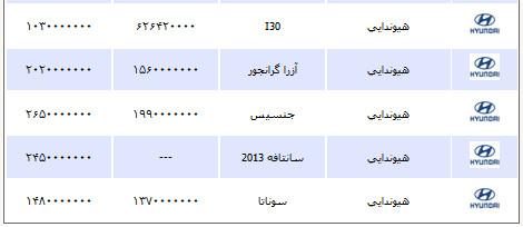 قیمت انواع خودرو دوشنبه 18 شهریور 1392