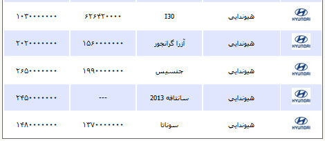 قیمت انواع خودرو پنج شنبه ۲1 شهریور ۱۳۹۲