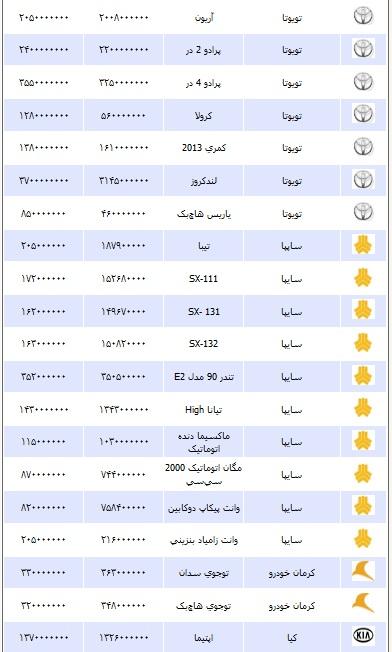 قیمت انواع خودرو چهارشنبه ۸ آبان ۱۳۹۲