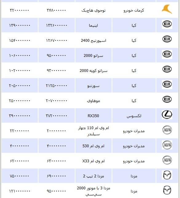 قیمت انواع خودرو چهارشنبه 10 مهر ۱۳۹۲