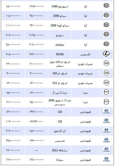 قیمت انواع خودرو یکشنبه ۱۹ آبان ۱۳۹۲