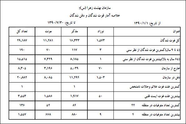 بیشترین علل مرگ پایتخت نشینان +جدول