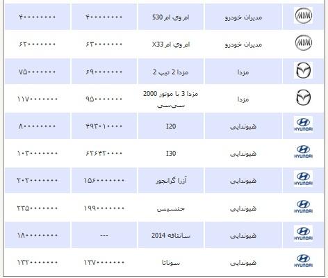 قیمت انواع خودرو چهارشنبه 2 بهمن ۱۳۹۲