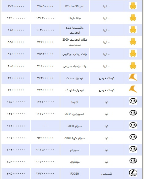 قیمت انواع خودرو سه شنبه 27 اسفند ۱۳۹۲