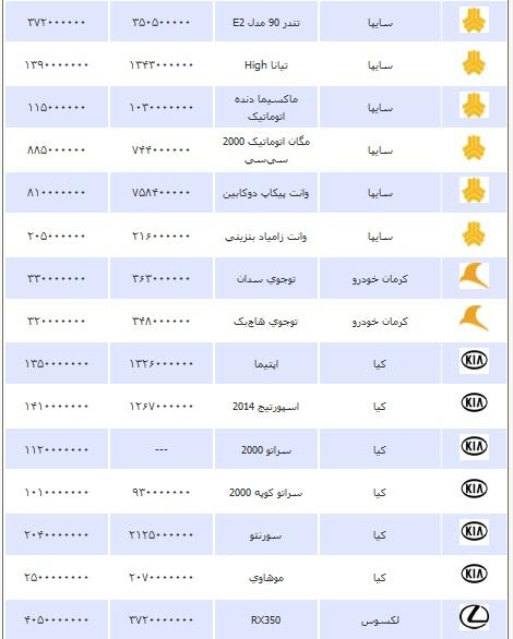 قیمت انواع خودرو چهارشنبه 28 اسفند ۱۳۹۲
