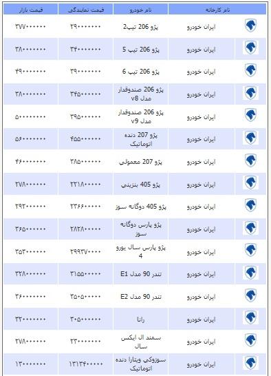قیمت انواع خودرو دوشنبه 1 اردیبهشت ۱۳۹۳