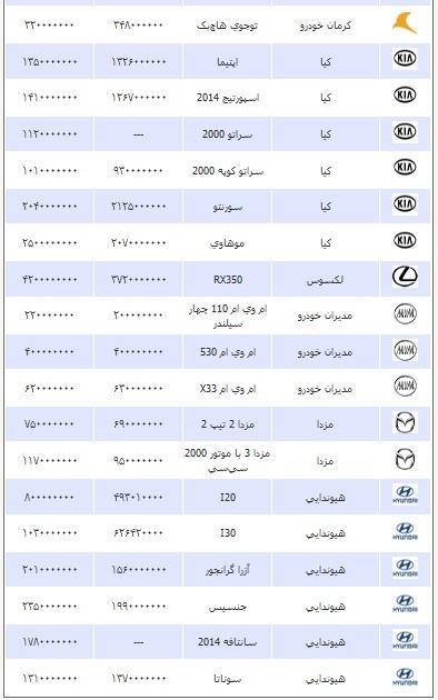 قیمت انواع خودرو یکشنبه 24 فروردین ۱۳۹۳
