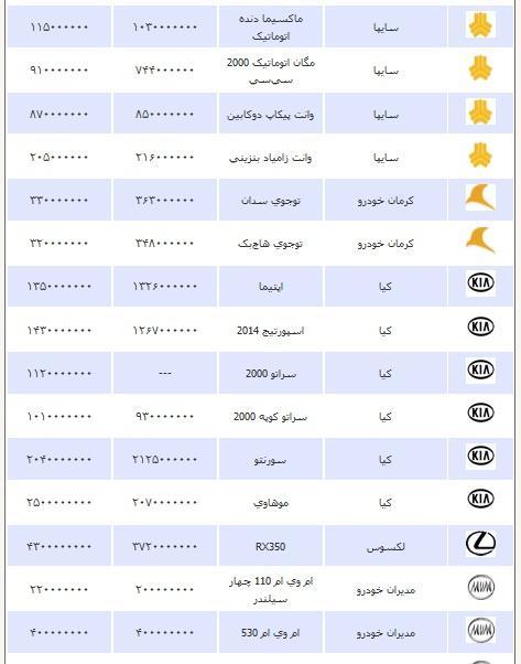 قیمت انواع خودرو دوشنبه 8 اردیبهشت ۱۳۹۳