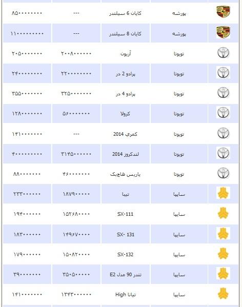 قیمت انواع خودرو شنبه 13 اردیبهشت ۱۳۹۳