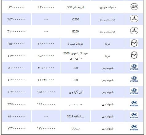 قیمت انواع خودرو دوشنبه 15 اردیبهشت ۱۳۹۳
