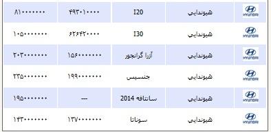 قیمت انواع خودرو یکشنبه 25 خرداد ۱۳۹۳