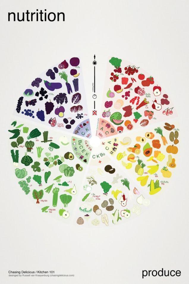 تغذیه رنگین کمانی چیست
