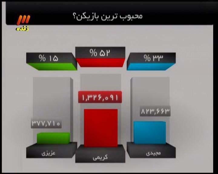 پیروزی علی کریمی بر فرهاد مجیدی + عکس