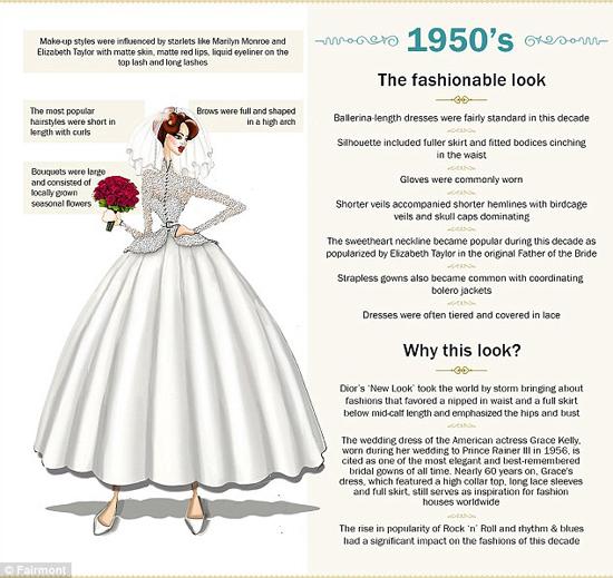 مدل لباس عروس از قدیم تا الان