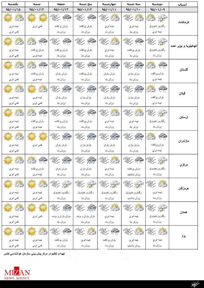 وضعیت آب و هوای استان ها در سیزده بدر + جدول