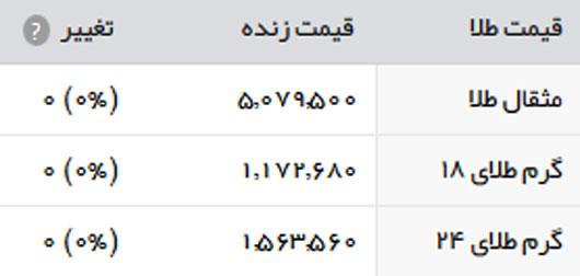 قیمت طلا و سکه امروز یکشنبه 10 اردیبهشت 1396