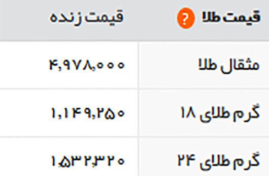 قیمت طلا و سکه امروز چهارشنبه 3 خرداد 1396