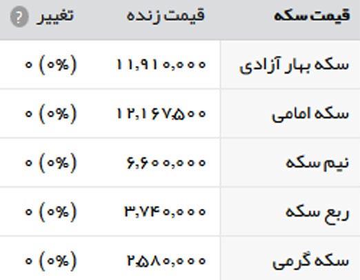 قیمت طلا و سکه امروز یکشنبه 31 اردیبهشت 1396