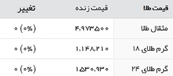 قیمت طلا و سکه امروز شنبه 6 خرداد 1396