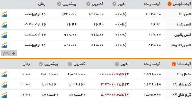 قیمت طلا و سکه امروز یکشنبه 17 اردیبهشت 1396