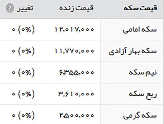 قیمت طلا و سکه امروز شنبه 13 خرداد 1396