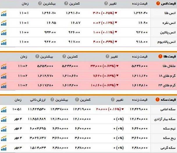 قیمت طلا و سکه امروز چهارشنبه 5 مهر