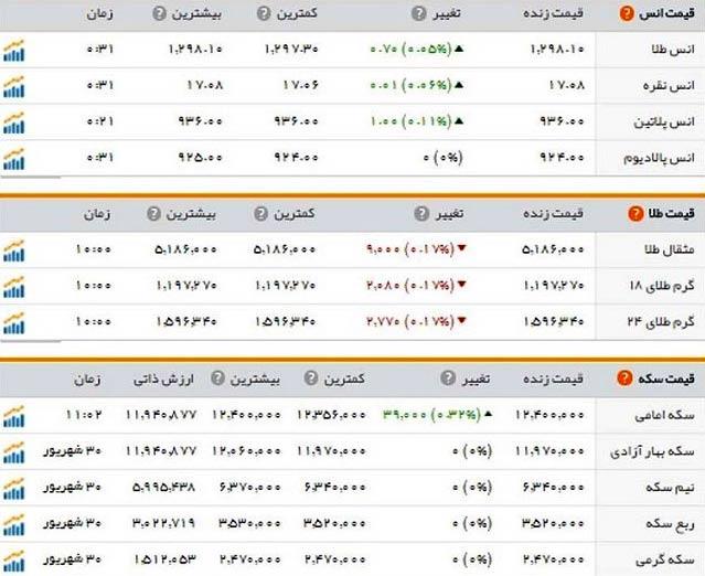 قیمت طلا و سکه امروز شنبه 1 مهر