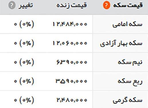 قیمت طلا و سکه امروز سه شنبه 4 مهر