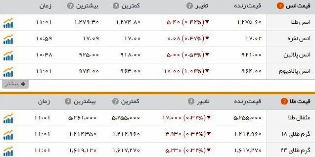 قیمت طلا و سکه امروز دوشنبه 1 آبان