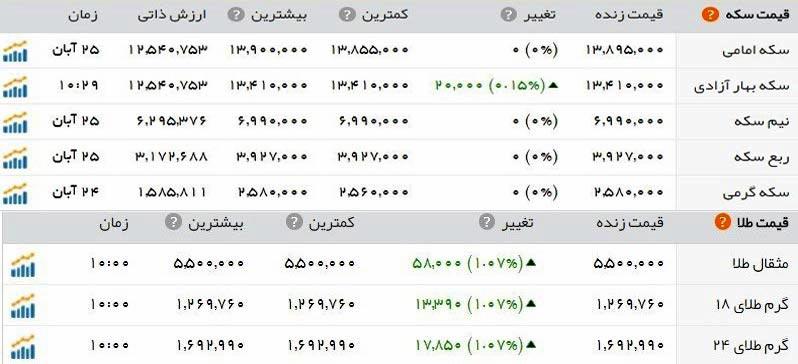 قیمت طلا و سکه امروز شنبه 27 آبان