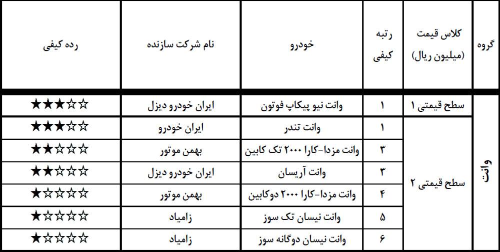 با کیفیت و بی کیفیت ترین خودروهای ایرانی بشناشید