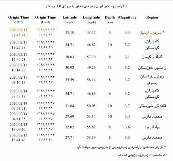 زلزله در شهر های اردبیل ، آستارا و رشت 27 بهمن 98
