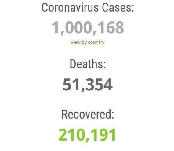 شمار مبتلایان به کرونا در جهان به 1 میلیون نفر رسید