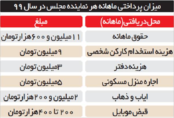 جزئیات حقوق هر نماینده مجلس در سال 99